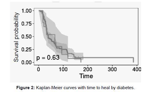 vascular-medicine-surgery-kaplan-meier-curves